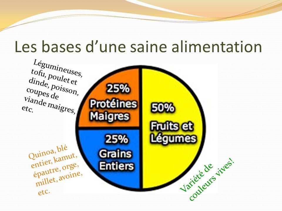 Les bases dune saine alimentation Variété de couleurs vives! Quinoa, blé entier, kamut, épautre, orge, millet, avoine, etc. Légumineuses, tofu, poulet