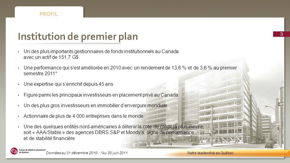 Des régimes de retraite et dassurance des secteurs publics et privés québécois DÉPOSANTS Régime de retraite des employés du gouvernement et 27,2 % des organismes publics (RREGOP) Fonds d amortissement des régimes de retraite (FARR) 22,6 % Fonds du RRQ22,3 % Régime supplémentaire de rentes pour les employés 8,0 % de lindustrie de la construction du Québec Fonds de la santé et de la sécurité du travail 6,3 % Fonds dassurance automobile du Québec 4,6 % Régime de retraite du personnel dencadrement (RRPE) 4,5 % Autres4,5 % Autres RREGOP FARR RRQ CCQ FSST RRPE FAAQ RÉPARTITION BASÉE SUR UN ACTIF NET DE 151,7 G$ Notre leadership au Québec 4