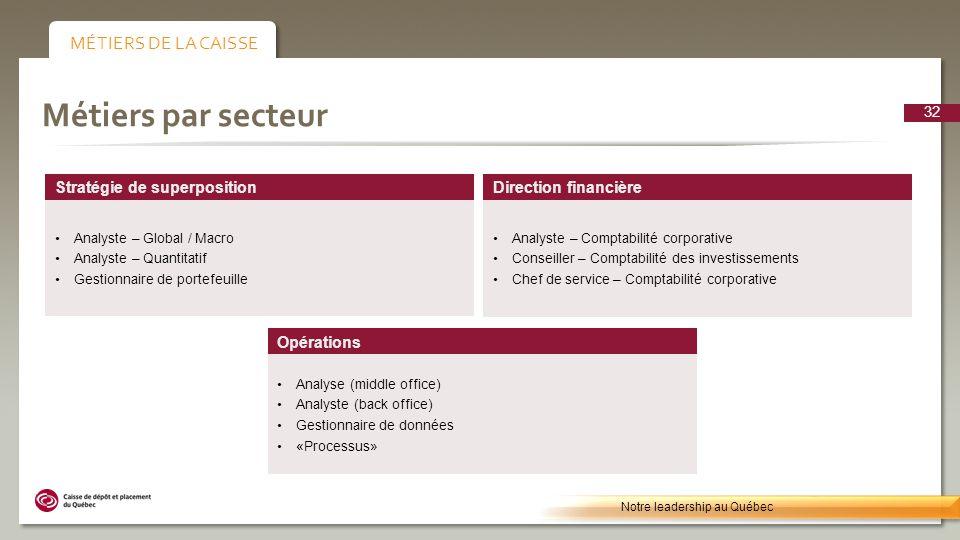 Métiers par secteur Direction financière Analyste – Comptabilité corporative Conseiller – Comptabilité des investissements Chef de service – Comptabil