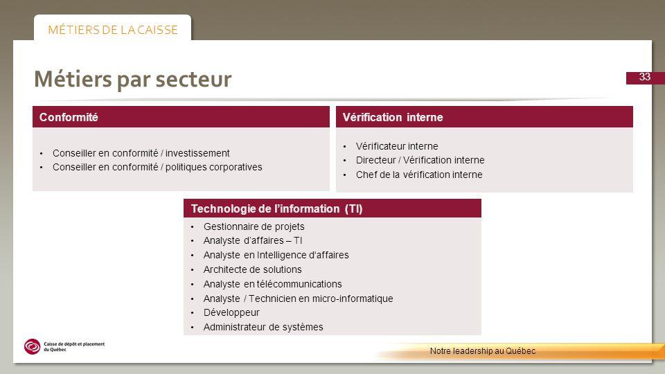 Métiers par secteur Technologie de linformation (TI) Gestionnaire de projets Analyste daffaires – TI Analyste en Intelligence d'affaires Architecte de