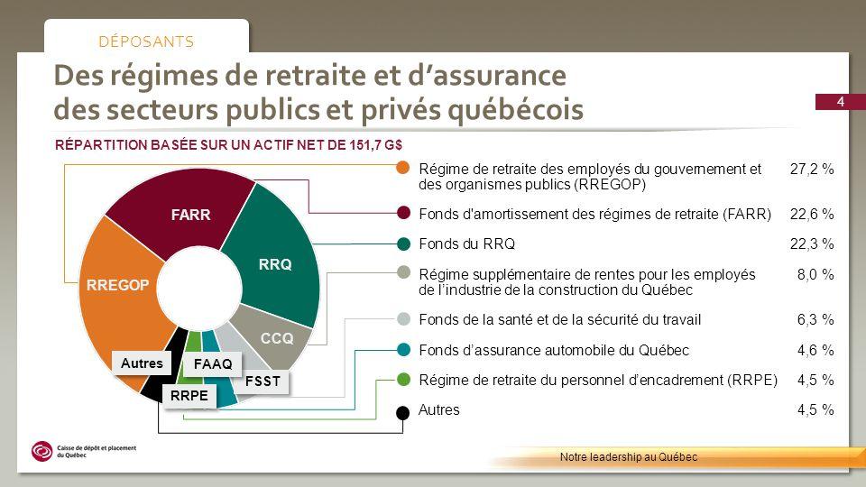 Une expertise dans 4 secteurs dinvestissement Notre leadership au Québec SECTEURS D INVESTISSEMENT RÉPARTITION BASÉE SUR UN ACTIF NET DE 151,7 G$ Marchés boursiers 36,2 % | 54,9 G$ Placements privés 14,4 % | 21,8 G$ Immobilier 16,6 % | 25,4 G$ Autres 0,9 % | 1,3 G$ Revenu fixe 31,9 % | 48,3 G$ 5