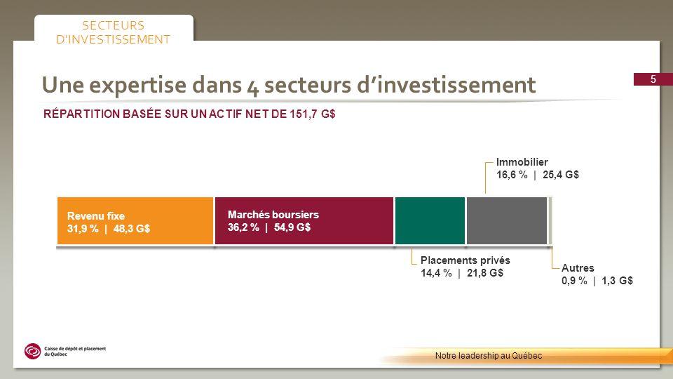 Une expertise dans 4 secteurs dinvestissement Notre leadership au Québec SECTEURS D'INVESTISSEMENT RÉPARTITION BASÉE SUR UN ACTIF NET DE 151,7 G$ Marc