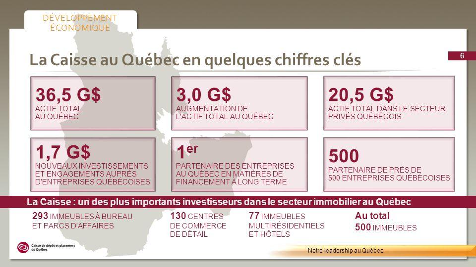 Placements privés Notre leadership au Québec