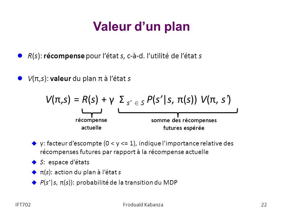 Valeur dun plan R(s): récompense pour létat s, c-à-d. lutilité de létat s V(π,s): valeur du plan π à létat s V(π,s) = R(s) + γ Σ s S P(s|s, π(s)) V(π,