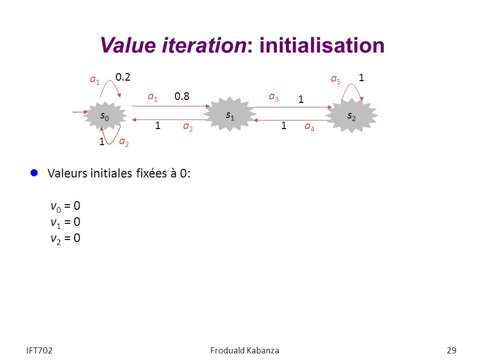 Valeurs initiales fixées à 0: v 0 = 0 v 1 = 0 v 2 = 0 Value iteration: initialisation IFT702Froduald Kabanza a2a2 a1a1 0.2 a5a5 1 a3a3 1 a4a4 1 0.8 a1