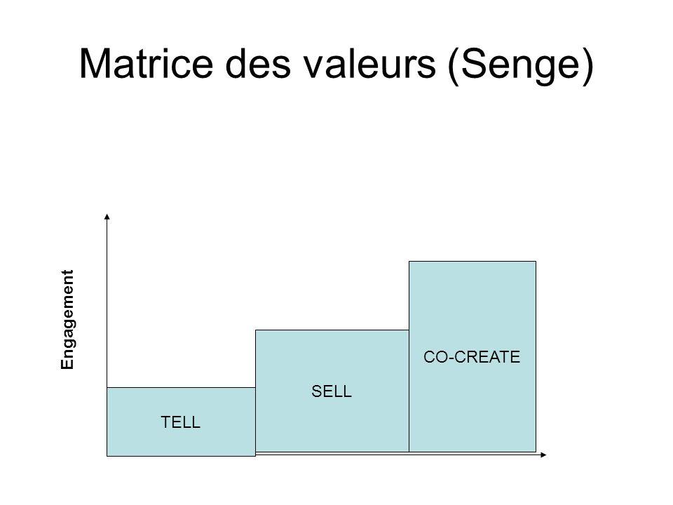 Matrice des valeurs (Senge) TELL SELL CO-CREATE Engagement