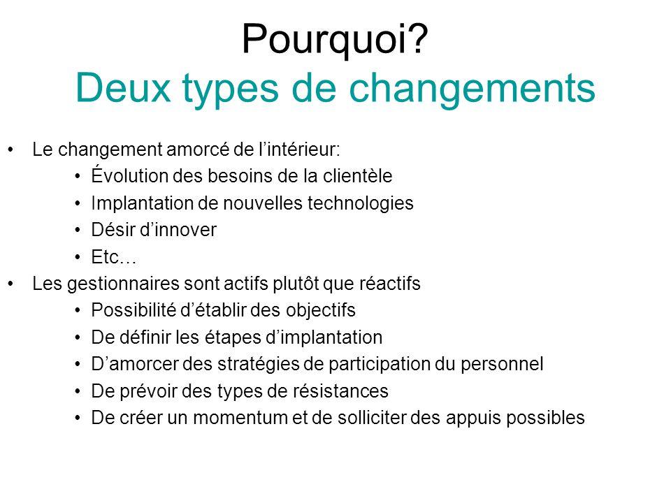 Pourquoi? Deux types de changements Le changement amorcé de lintérieur: Évolution des besoins de la clientèle Implantation de nouvelles technologies D