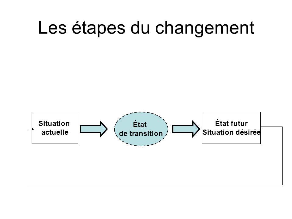 Les étapes du changement Situation actuelle État futur Situation désirée État de transition