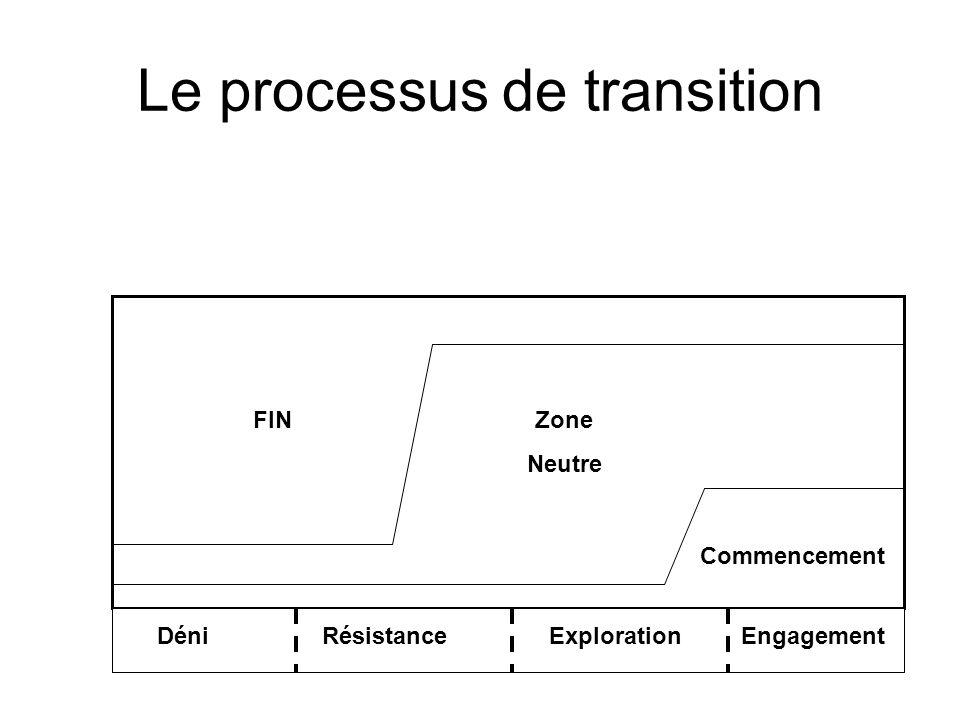 Le processus de transition FINZone Neutre Commencement Déni Résistance Exploration Engagement