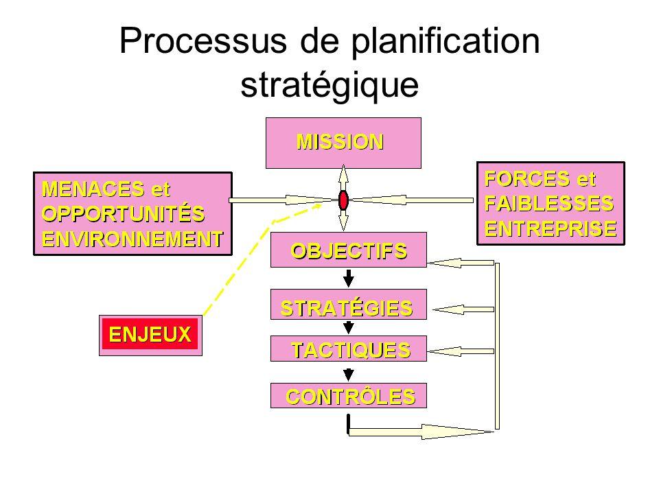 Processus de planification stratégique
