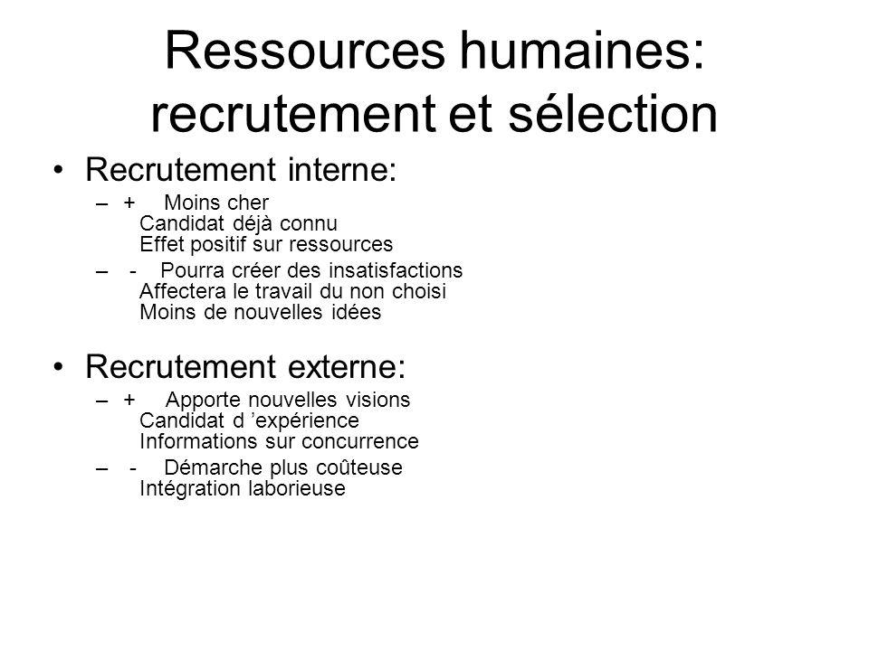 Ressources humaines: recrutement et sélection Recrutement interne: –+ Moins cher Candidat déjà connu Effet positif sur ressources – - Pourra créer des