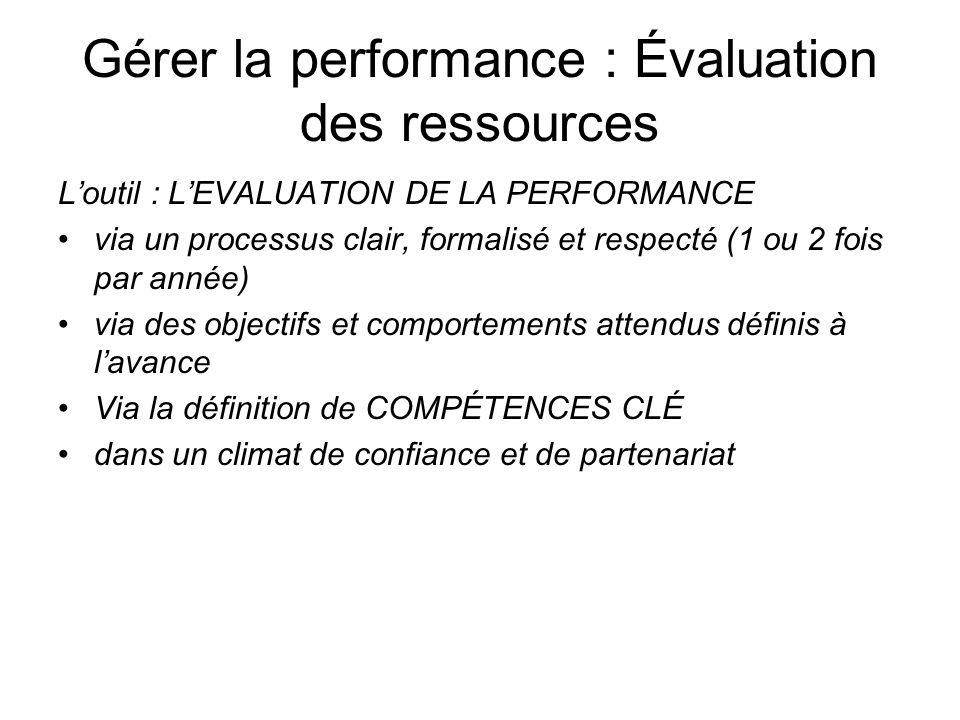 Gérer la performance : Évaluation des ressources Loutil : LEVALUATION DE LA PERFORMANCE via un processus clair, formalisé et respecté (1 ou 2 fois par