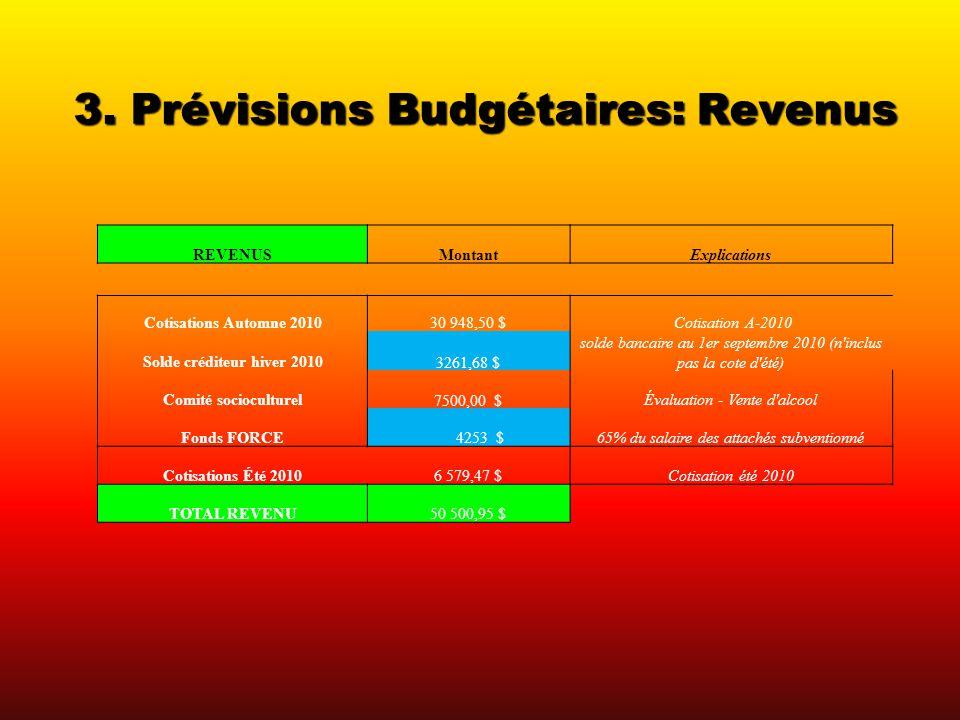 3. Prévisions Budgétaires: Revenus REVENUSMontantExplications Cotisations Automne 201030 948,50 $ Cotisation A-2010 Solde créditeur hiver 2010 3261,68