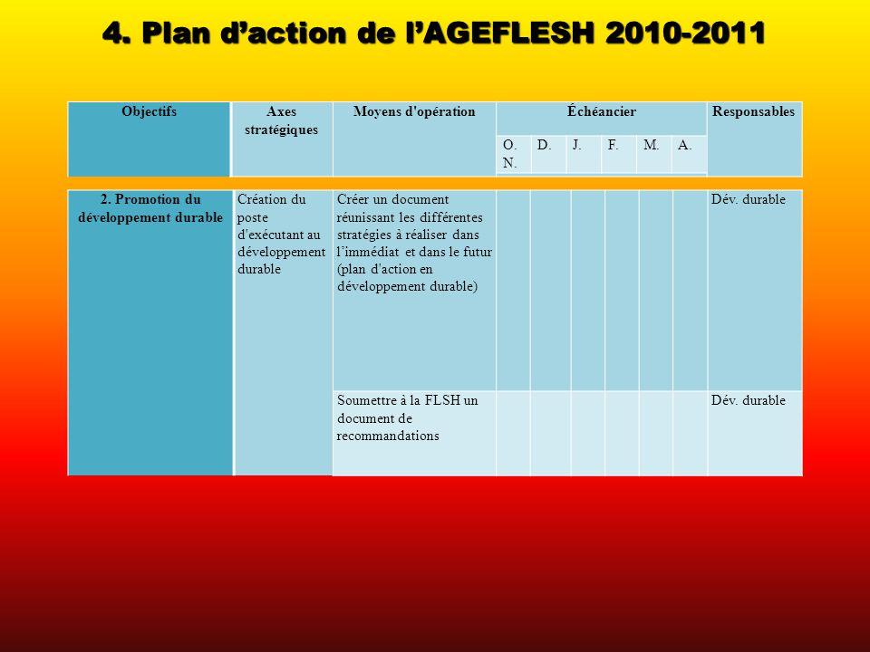 4. Plan daction de lAGEFLESH 2010-2011 ObjectifsAxes stratégiques Moyens d'opérationÉchéancierResponsables 2. Promotion du développement durable Créat