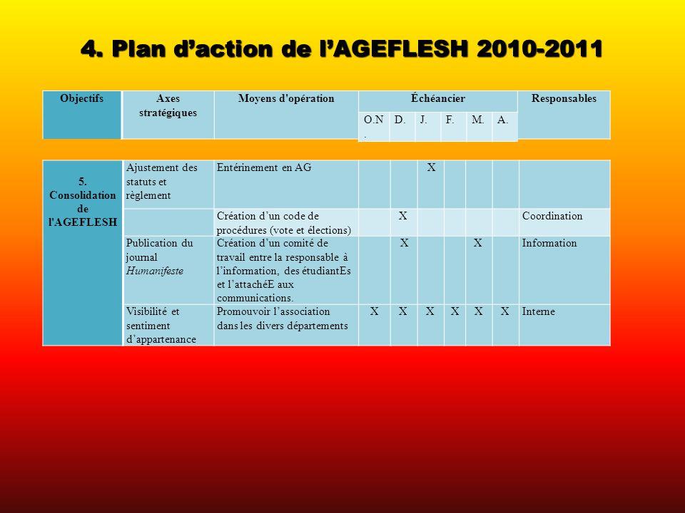 4. Plan daction de lAGEFLESH 2010-2011 ObjectifsAxes stratégiques Moyens d'opérationÉchéancierResponsables 5. Consolidation de l'AGEFLESH Ajustement d
