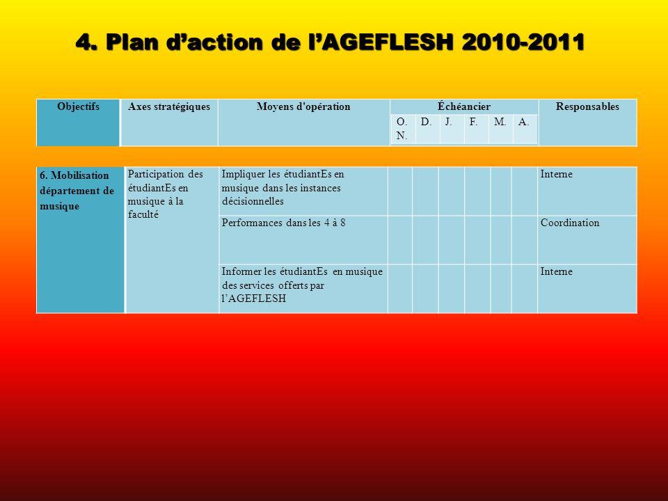 4. Plan daction de lAGEFLESH 2010-2011 ObjectifsAxes stratégiquesMoyens d'opérationÉchéancierResponsables 6. Mobilisation département de musique Parti