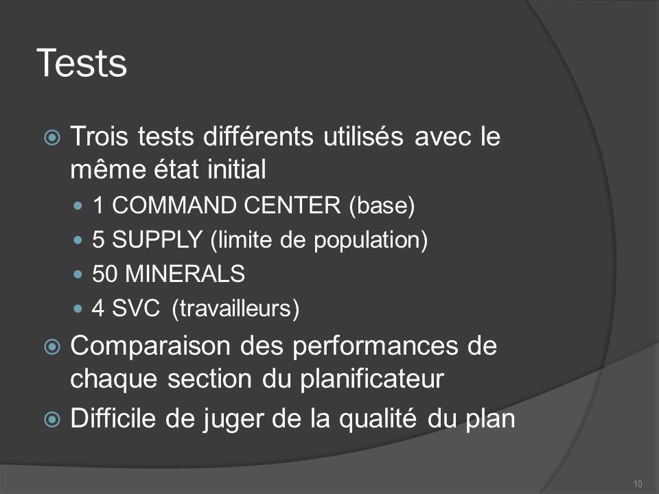 Tests Trois tests différents utilisés avec le même état initial 1 COMMAND CENTER (base) 5 SUPPLY (limite de population) 50 MINERALS 4 SVC(travailleurs) Comparaison des performances de chaque section du planificateur Difficile de juger de la qualité du plan 10