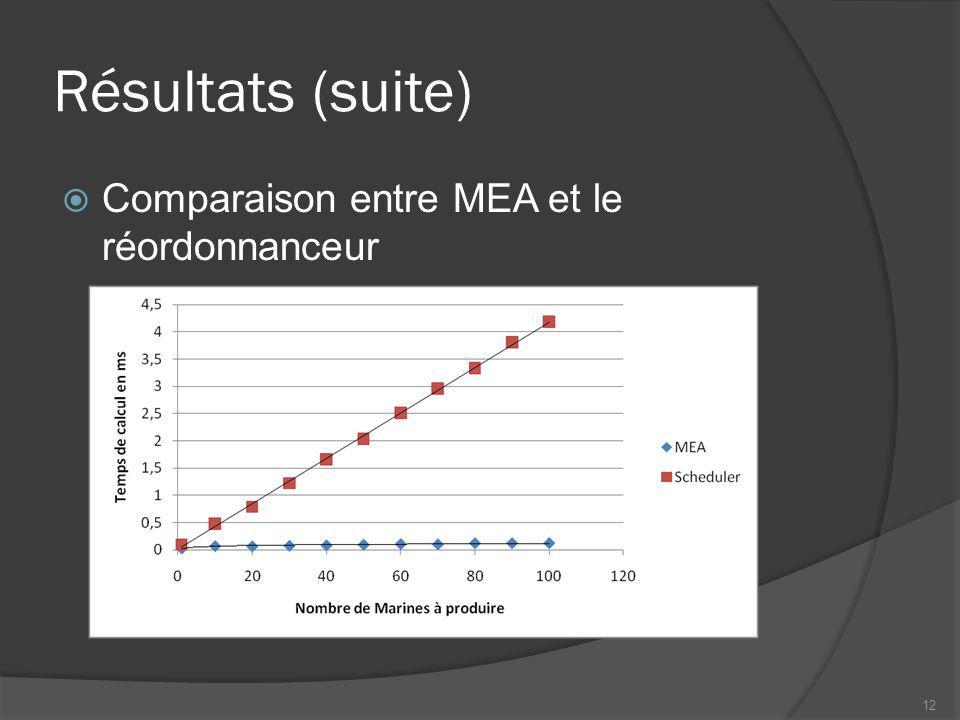 Résultats (suite) Comparaison entre MEA et le réordonnanceur 12