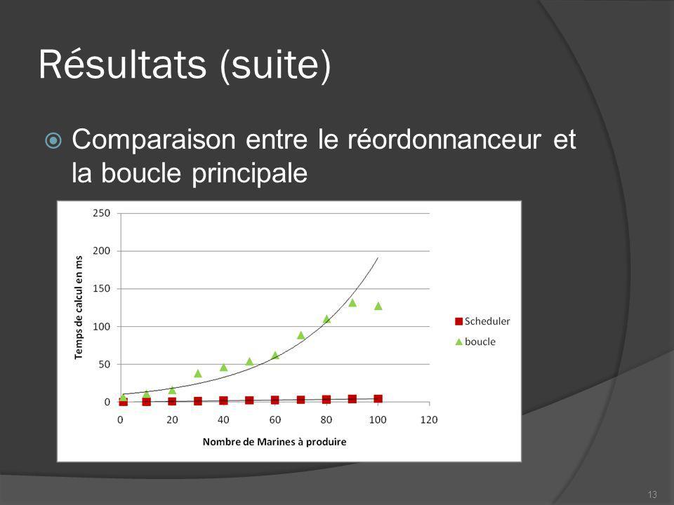 Résultats (suite) Comparaison entre le réordonnanceur et la boucle principale 13