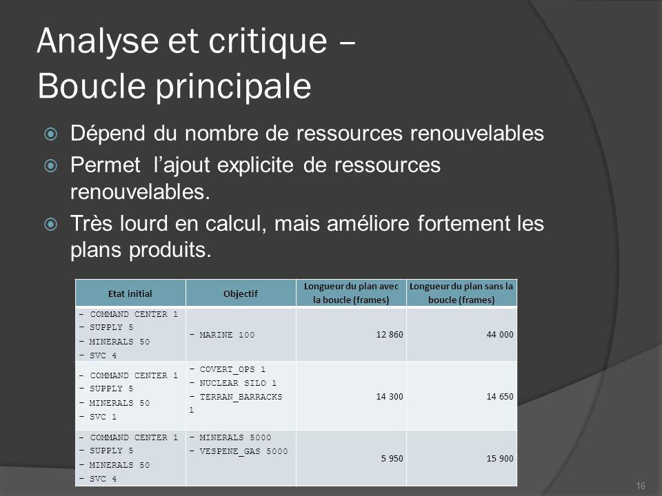 Analyse et critique – Boucle principale Dépend du nombre de ressources renouvelables Permet lajout explicite de ressources renouvelables.