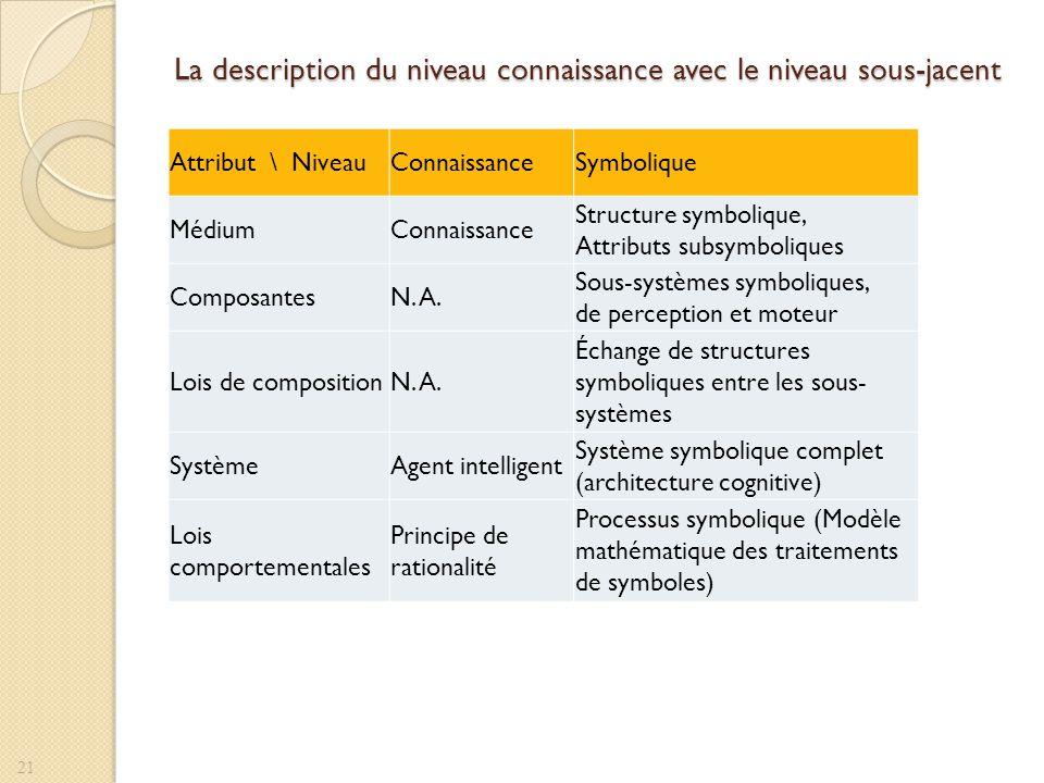 La description du niveau connaissance avec le niveau sous-jacent 21 Attribut \ NiveauConnaissanceSymbolique MédiumConnaissance Structure symbolique, A