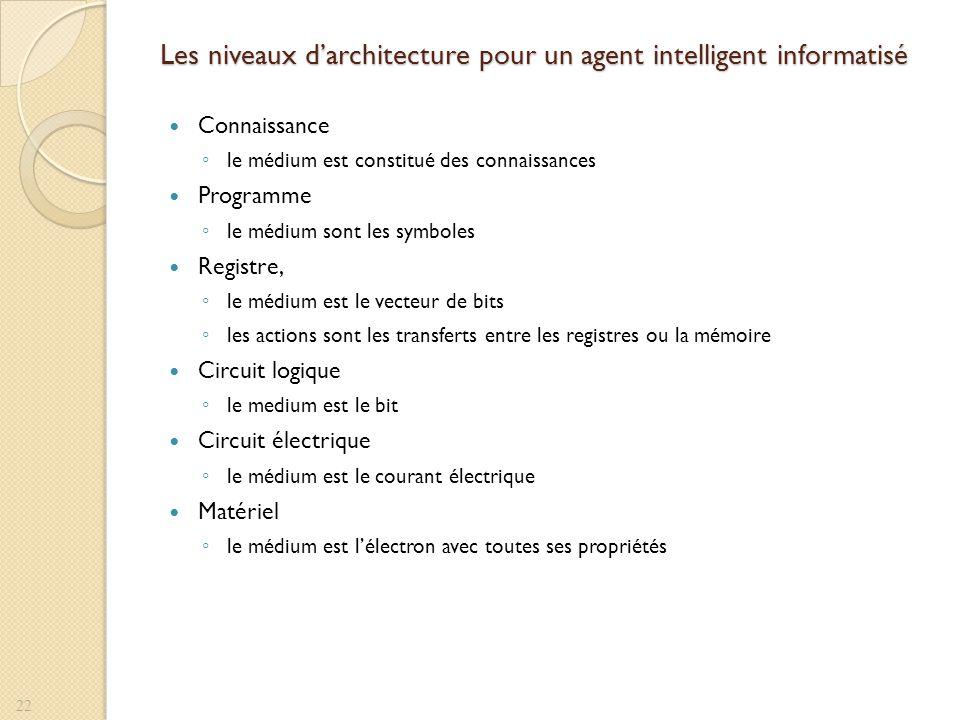 Les niveaux darchitecture pour un agent intelligent informatisé Connaissance le médium est constitué des connaissances Programme le médium sont les sy