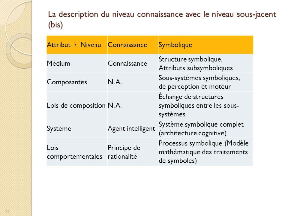La description du niveau connaissance avec le niveau sous-jacent (bis) 24 Attribut \ NiveauConnaissanceSymbolique MédiumConnaissance Structure symboli