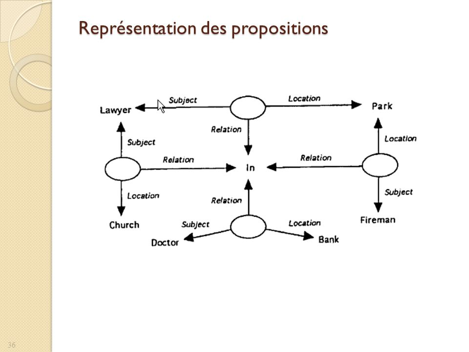 Représentation des propositions 36