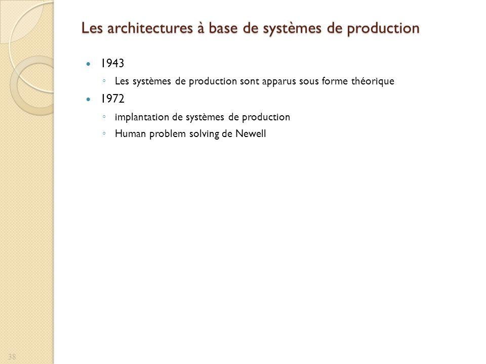 Les architectures à base de systèmes de production 1943 Les systèmes de production sont apparus sous forme théorique 1972 implantation de systèmes de