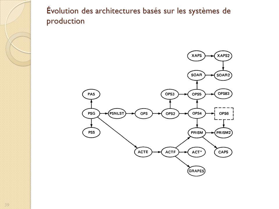 Évolution des architectures basés sur les systèmes de production 39