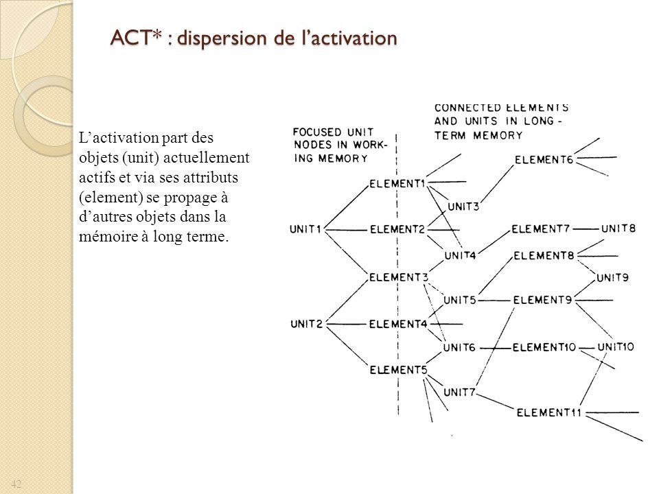 ACT* : dispersion de lactivation Lactivation part des objets (unit) actuellement actifs et via ses attributs (element) se propage à dautres objets dan