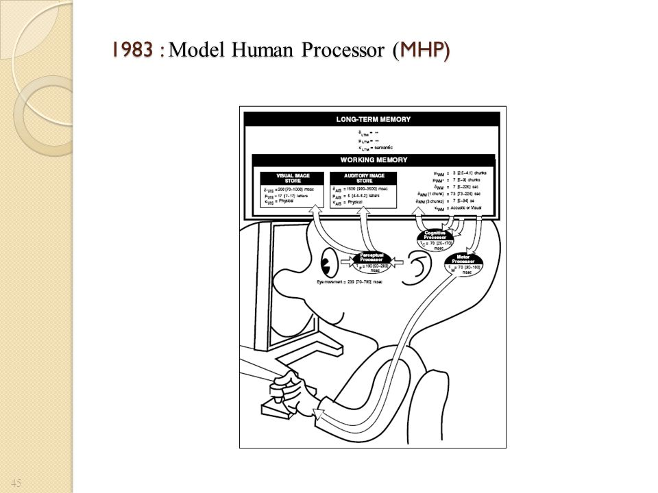 1983 : CPM-GOMS Cognitive, Perceptual, Motor GOMS Goals, Operators, Methods and Selection rules 46
