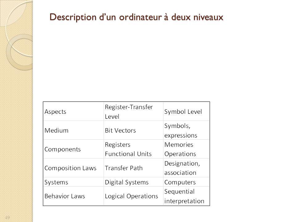 Description dun ordinateur à deux niveaux 49