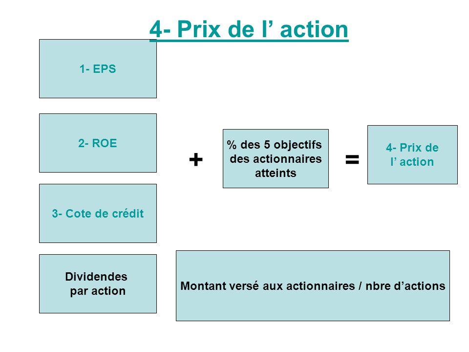1- EPS 2- ROE 3- Cote de crédit Dividendes par action + % des 5 objectifs des actionnaires atteints = 4- Prix de l action Montant versé aux actionnaires / nbre dactions 4- Prix de l action