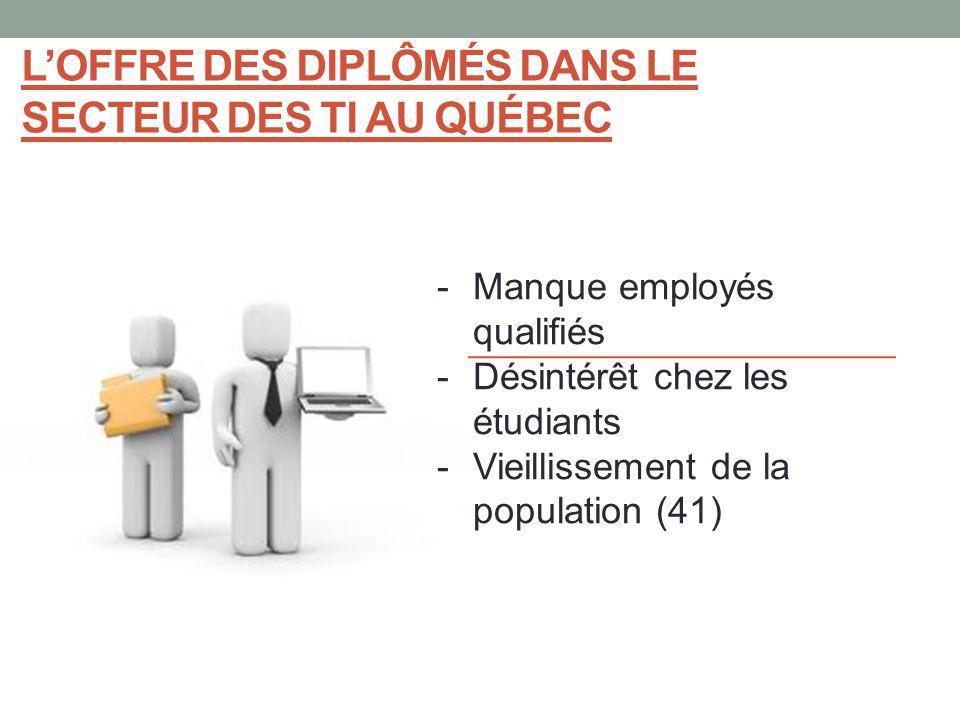 -Manque employés qualifiés -Désintérêt chez les étudiants -Vieillissement de la population (41) LOFFRE DES DIPLÔMÉS DANS LE SECTEUR DES TI AU QUÉBEC
