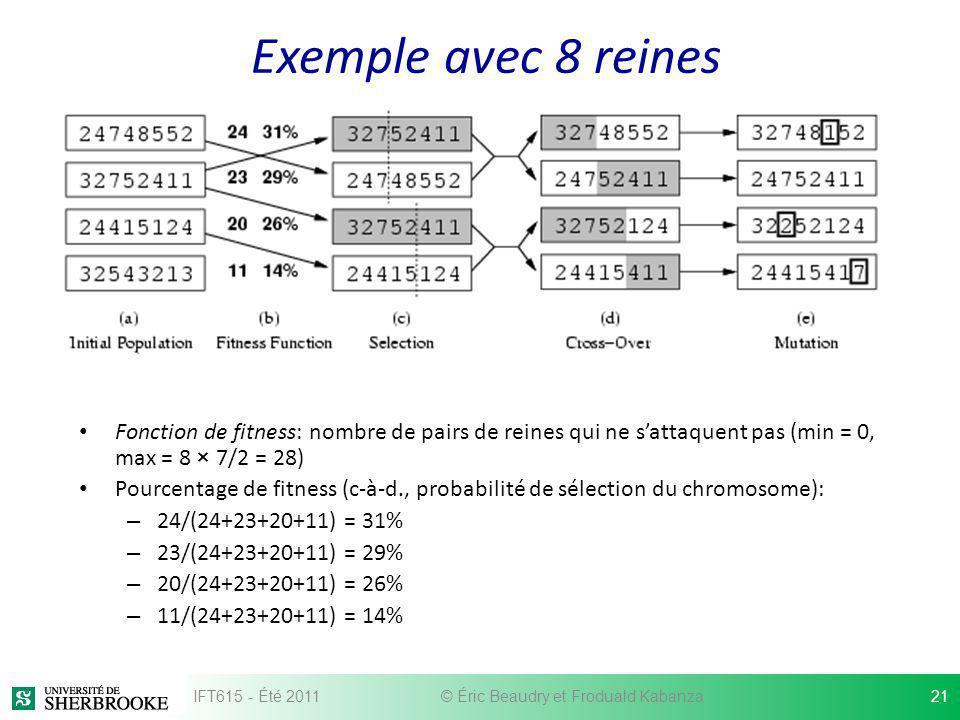 Exemple avec 8 reines Fonction de fitness: nombre de pairs de reines qui ne sattaquent pas (min = 0, max = 8 × 7/2 = 28) Pourcentage de fitness (c-à-d