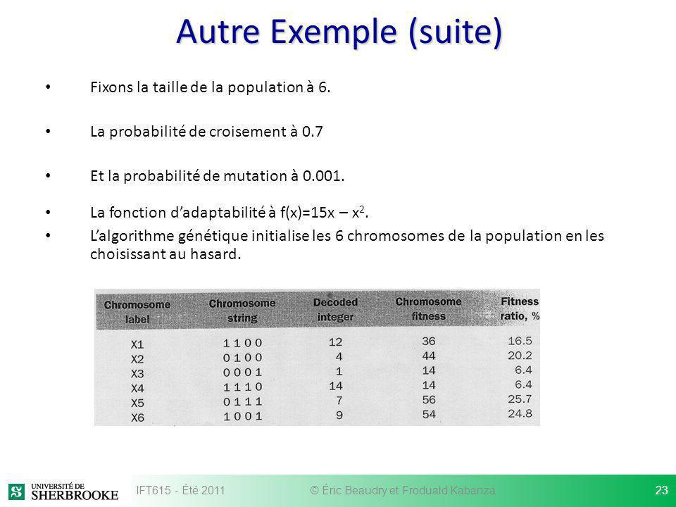 Autre Exemple (suite) Fixons la taille de la population à 6. La probabilité de croisement à 0.7 Et la probabilité de mutation à 0.001. La fonction dad