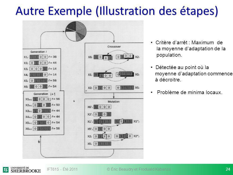 Autre Exemple (Illustration des étapes) i+1 Critère darrêt : Maximum de la moyenne dadaptation de la population. Détectée au point où la moyenne dadap