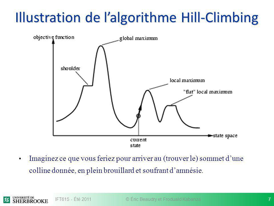 Illustration de lalgorithme Hill-Climbing Imaginez ce que vous feriez pour arriver au (trouver le) sommet dune colline donnée, en plein brouillard et