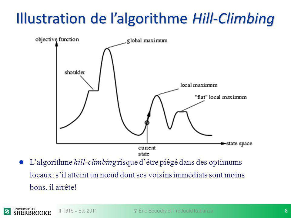 Illustration de lalgorithme Hill-Climbing l Lalgorithme hill-climbing risque dêtre piégé dans des optimums locaux: sil atteint un nœud dont ses voisin