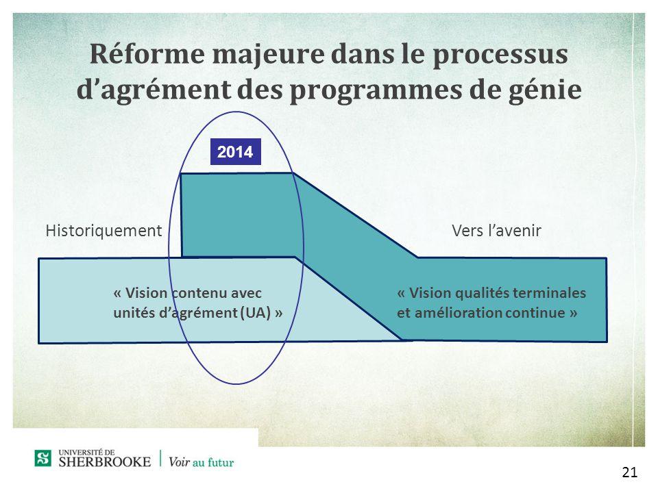 Réforme majeure dans le processus dagrément des programmes de génie 21 HistoriquementVers lavenir « Vision contenu avec unités dagrément (UA) » « Vision qualités terminales et amélioration continue » 2014
