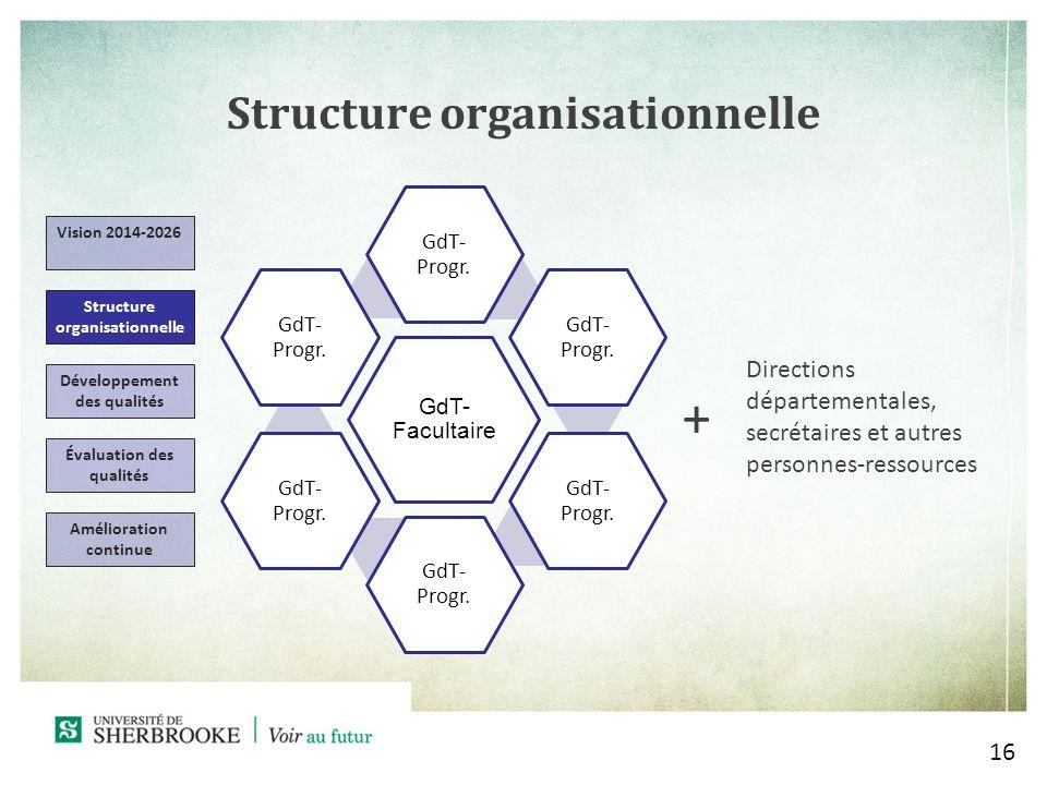 Structure organisationnelle 16 Vision 2014-2026 Structure organisationnelle Développement des qualités Évaluation des qualités Amélioration continue Directions départementales, secrétaires et autres personnes-ressources + GdT- Facultaire GdT- Progr.