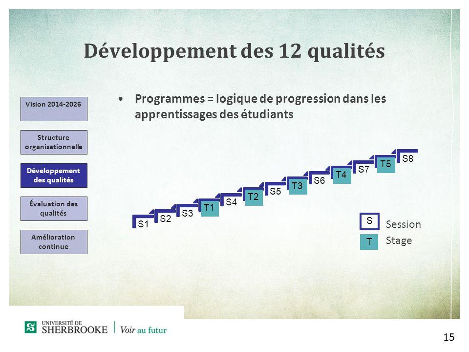 Développement des 12 qualités Programmes = logique de progression dans les apprentissages des étudiants 15 Vision 2014-2026 Structure organisationnelle Développement des qualités Évaluation des qualités Amélioration continue S1 S2 S3 T1 S4 T2 S5 T3 S6 T4 S7 T5 S8 T Session Stage S