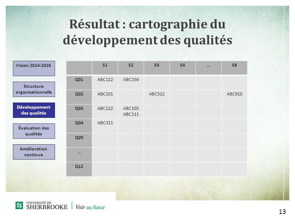 Résultat : cartographie du développement des qualités 13 Vision 2014-2026 Structure organisationnelle Développement des qualités Évaluation des qualités Amélioration continue S1S2S3S4…S8 Q01ABC122ABC156 Q02ABC101ABC522ABC910 Q03ABC122ABC105 ABC111 Q04ABC311 Q05 … Q12