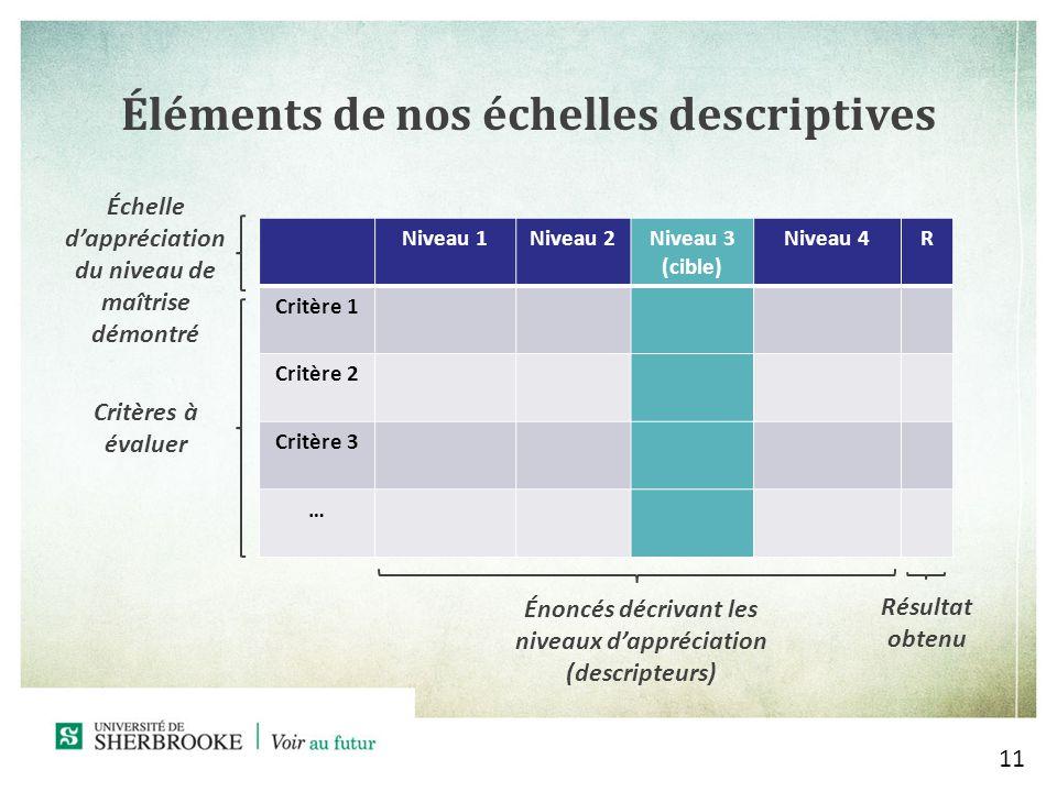 Éléments de nos échelles descriptives 11 Niveau 1Niveau 2Niveau 3 (cible) Niveau 4R Critère 1 Critère 2 Critère 3 … Échelle dappréciation du niveau de maîtrise démontré Critères à évaluer Énoncés décrivant les niveaux dappréciation (descripteurs) Résultat obtenu