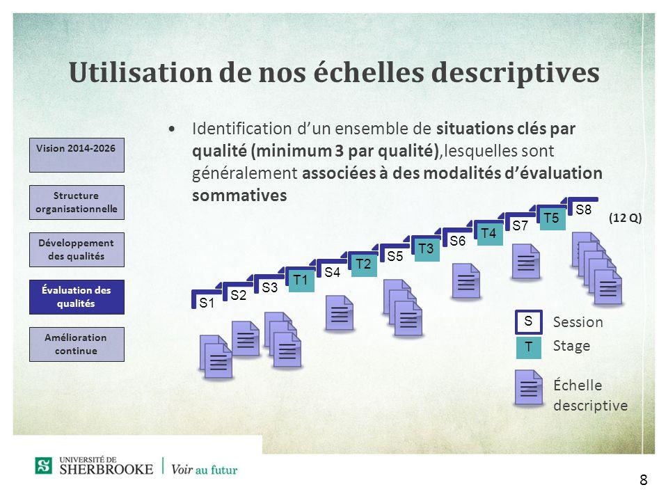 S1 S2 S3 T1 S4 T2 S5 T3 S6 T4 S7 T5 S8 Utilisation de nos échelles descriptives 8 Vision 2014-2026 Structure organisationnelle Développement des qualités Évaluation des qualités Amélioration continue Identification dun ensemble de situations clés par qualité (minimum 3 par qualité),lesquelles sont généralement associées à des modalités dévaluation sommatives S T Session Stage Échelle descriptive (12 Q)