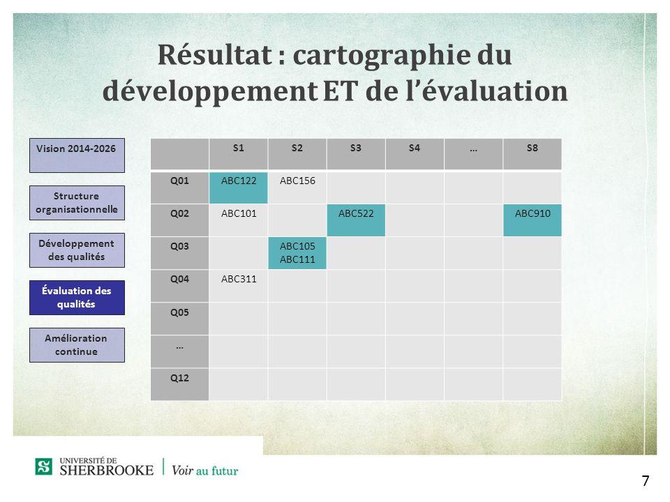 Résultat : cartographie du développement ET de lévaluation 7 S1S2S3S4…S8 Q01ABC122ABC156 Q02ABC101ABC522ABC910 Q03ABC105 ABC111 Q04ABC311 Q05 … Q12 Vision 2014-2026 Structure organisationnelle Développement des qualités Évaluation des qualités Amélioration continue