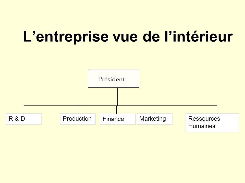 Lentreprise vue de lintérieur Président R & DProductionMarketingRessources Humaines Finance