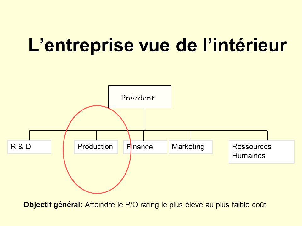 Lentreprise vue de lintérieur Président R & DProductionMarketingRessources Humaines Finance Objectif général: Atteindre le P/Q rating le plus élevé au plus faible coût