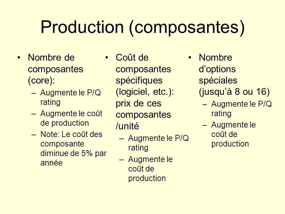 Production (composantes) Nombre de composantes (core): –Augmente le P/Q rating –Augmente le coût de production –Note: Le coût des composante diminue de 5% par année Coût de composantes spécifiques (logiciel, etc.): prix de ces composantes /unité –Augmente le P/Q rating –Augmente le coût de production Nombre doptions spéciales (jusquà 8 ou 16) –Augmente le P/Q rating –Augmente le coût de production